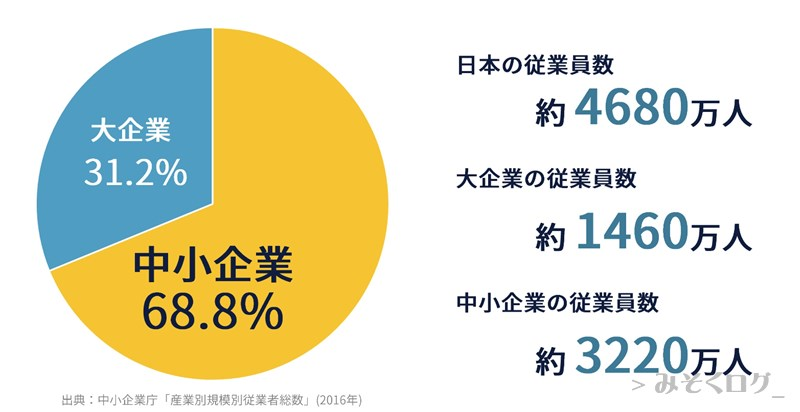 企業規模別日本の従業員の割合